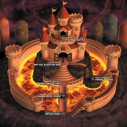 The Koopa Kingdom's Mushroom Castle