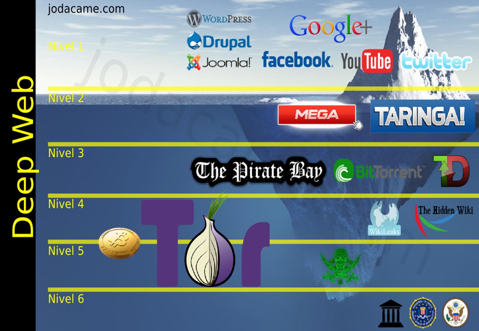 Deep Web Conspiracy | The Evil Wiki | FANDOM powered by Wikia