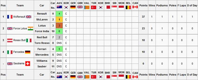 File:Constructors Championship.png