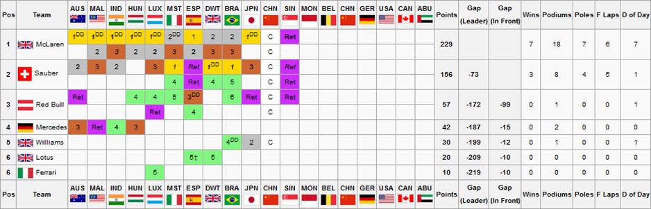 F2S2R12V2Constructors Championship