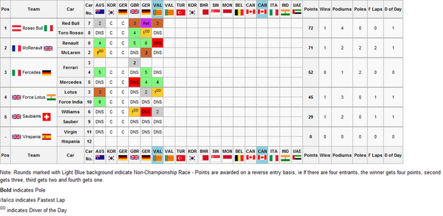 File:Constructors Championship4.png