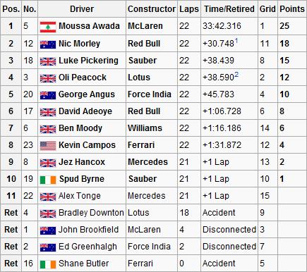 Malaysian GP Result