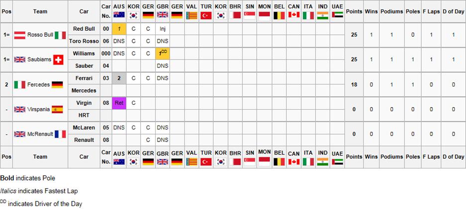 22Constructors Championship