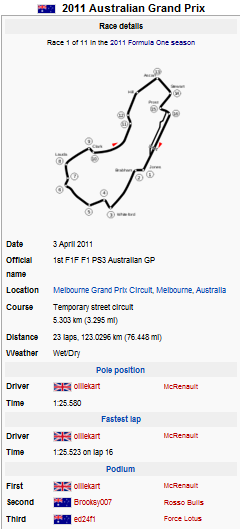 Australia Table