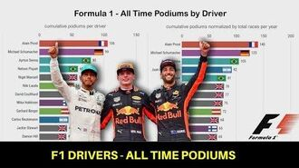 Formula 1 Drivers - All Time Podiums (1950-2019)