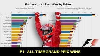 Formula 1 - Most Grand Prix Wins (1950-2019)