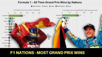 Formula 1 Nations - Most Grand Prix Wins