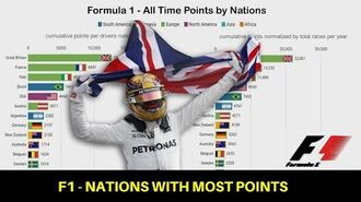 F1 Visualized - Fastest Nations by Points (1950-2019)