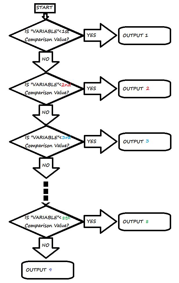 if statement flowchartpng - Wiki Flowchart