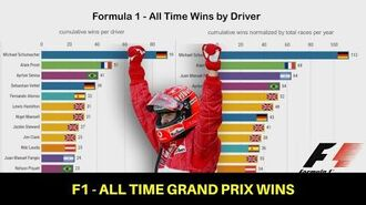 Formula 1 - Most Grand Prix Wins (1950-2019)-0
