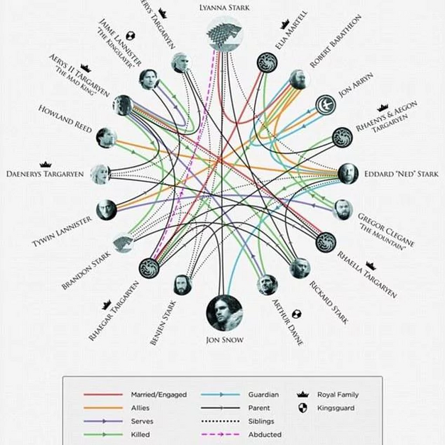 GoT-hbo-familychart
