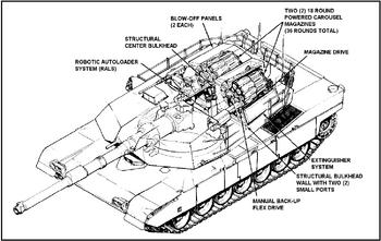M1 Abrams Main Battle Tank Series(Tarakian Variants