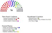Iranian Parliamentary Parties Circa Late 2002 (Zillamaster55)
