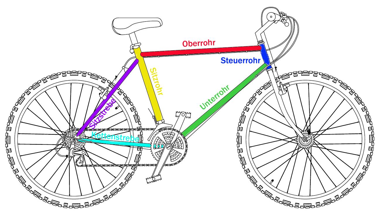 Diamantrahmen   Fahrrad-Wiki   FANDOM powered by Wikia