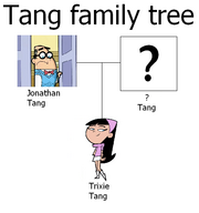 Tang family tree