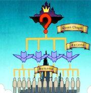 Hiérarchie sociale d'Edolas