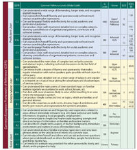 CEFR Chart