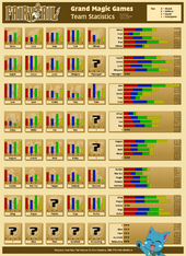 X791 GMG Stats