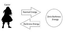 Zero Darkness Energy Switch