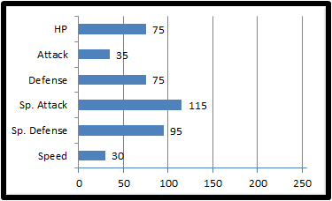 Base stats braivon