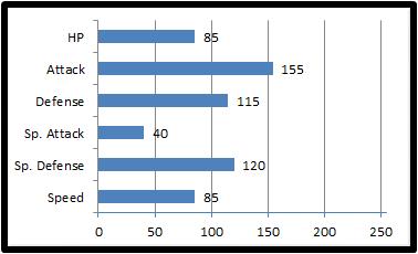 Base stats m-aravian