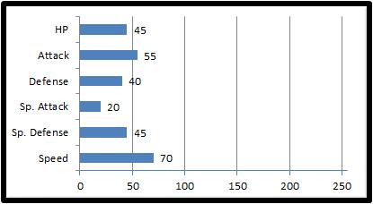 Base stats alpeck