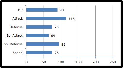 Base stats crunchaws
