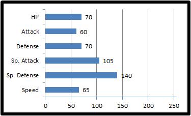 Base stats nettleaf