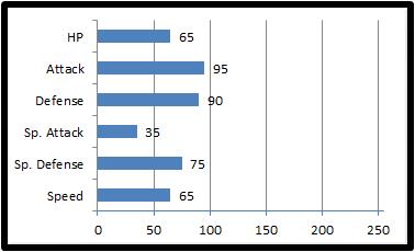 Base stats juvelant