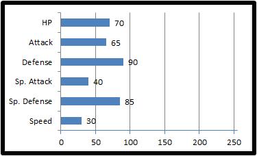 Base stats puposs