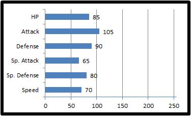 Base stats shelago