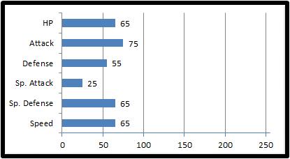 Base stats pincant