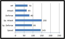 Base stats m-grimpire