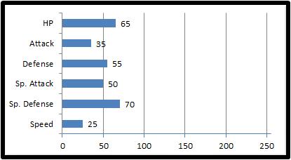 Base stats marasita