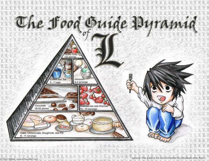 Food-pYramid-THE-L-WAY-death-note-fanclub-1508996-900-695