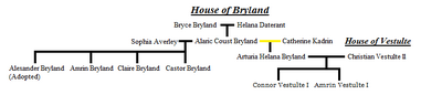 House of Bryland