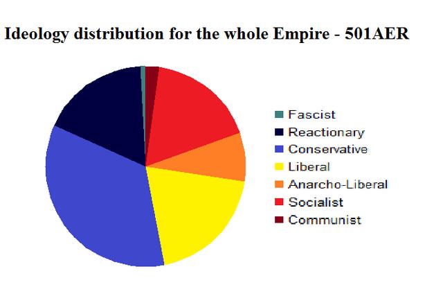 File:Ideology 501AER.png