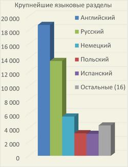 Языковые разделы 2015