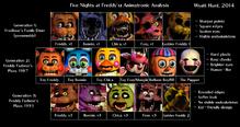 FNAF Timeline