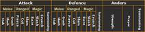 Combat styles