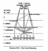 Occult Hierarchy