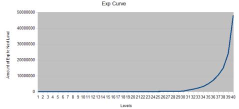 Exp curve