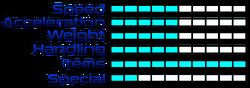 Megamanriptidestats
