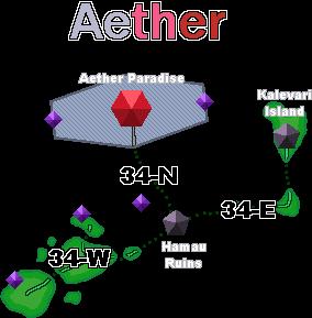 Aether Island