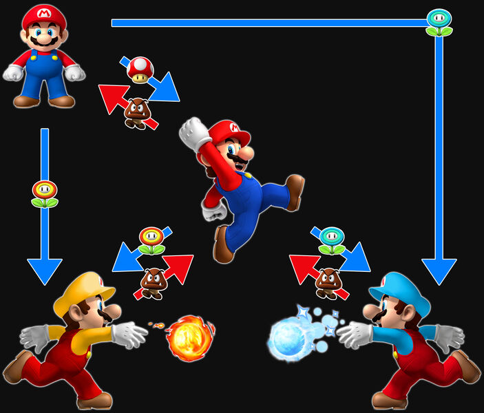 PowerUpSystemNewMarioIC