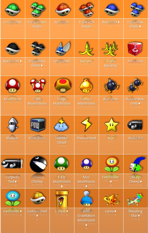 Mario Kart Wii U Fantendo Nintendo Fanon Wiki Fandom