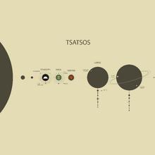 The Tsatsos System
