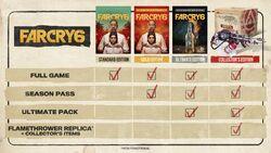 Edycje Far Cry 6