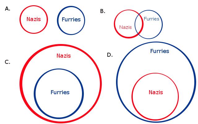 Image Nazi To Furry Venn Diagrams Thread 8993163g Fark Wiki