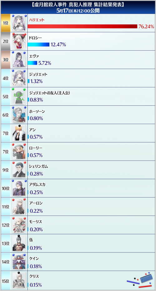 Final Voting Score